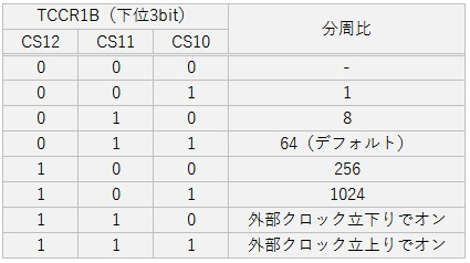 0056_arduino_pwm_test3