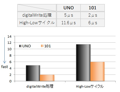 0058_compare-uno-and-101_5