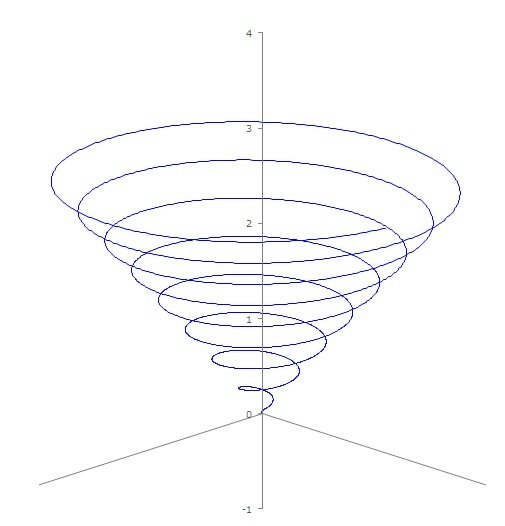 Excelで3次元の立体的な散布図グラフを描く方法 自作のいろいろ